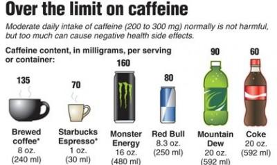 Kafein dalam Minuman